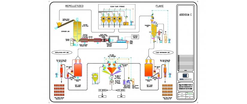 RPET Pellet and Flake IV Restoration Solutions